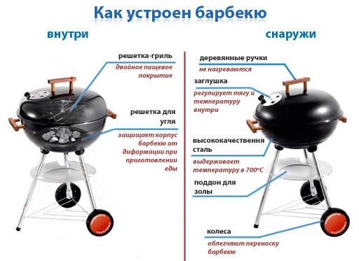 Барбекю сферический forester цена рецепти за газово барбекю
