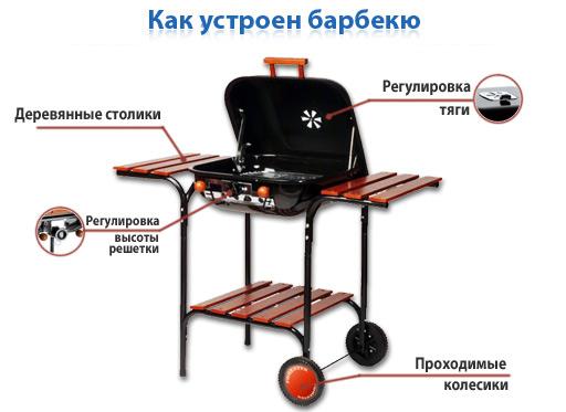 Барбекюшница forestwere купить беседки барбекю модерн