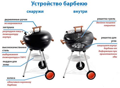 Сферическая барбекюшница гриль фото барбекю купить иркутск